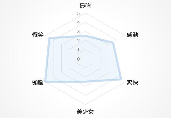 バトルアニメの図10位