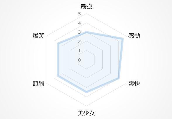 バトルアニメの図11位