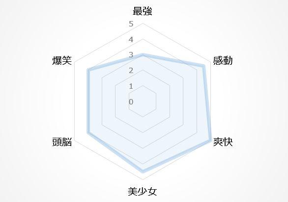 バトルアニメの図3位