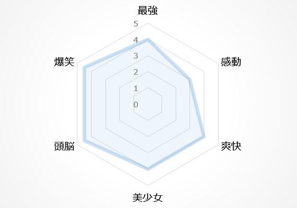 バトルアニメの図5位