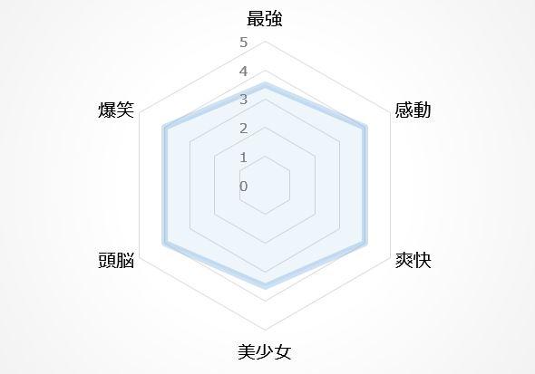 バトルアニメの図8位