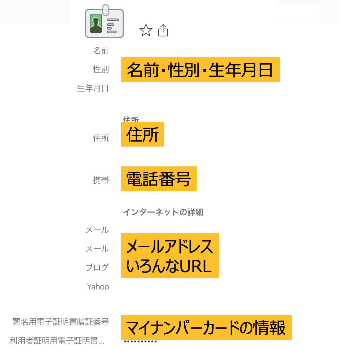 個人情報の図