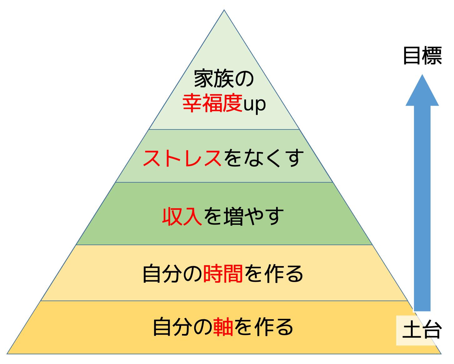 幸福度をあげるピラミッド