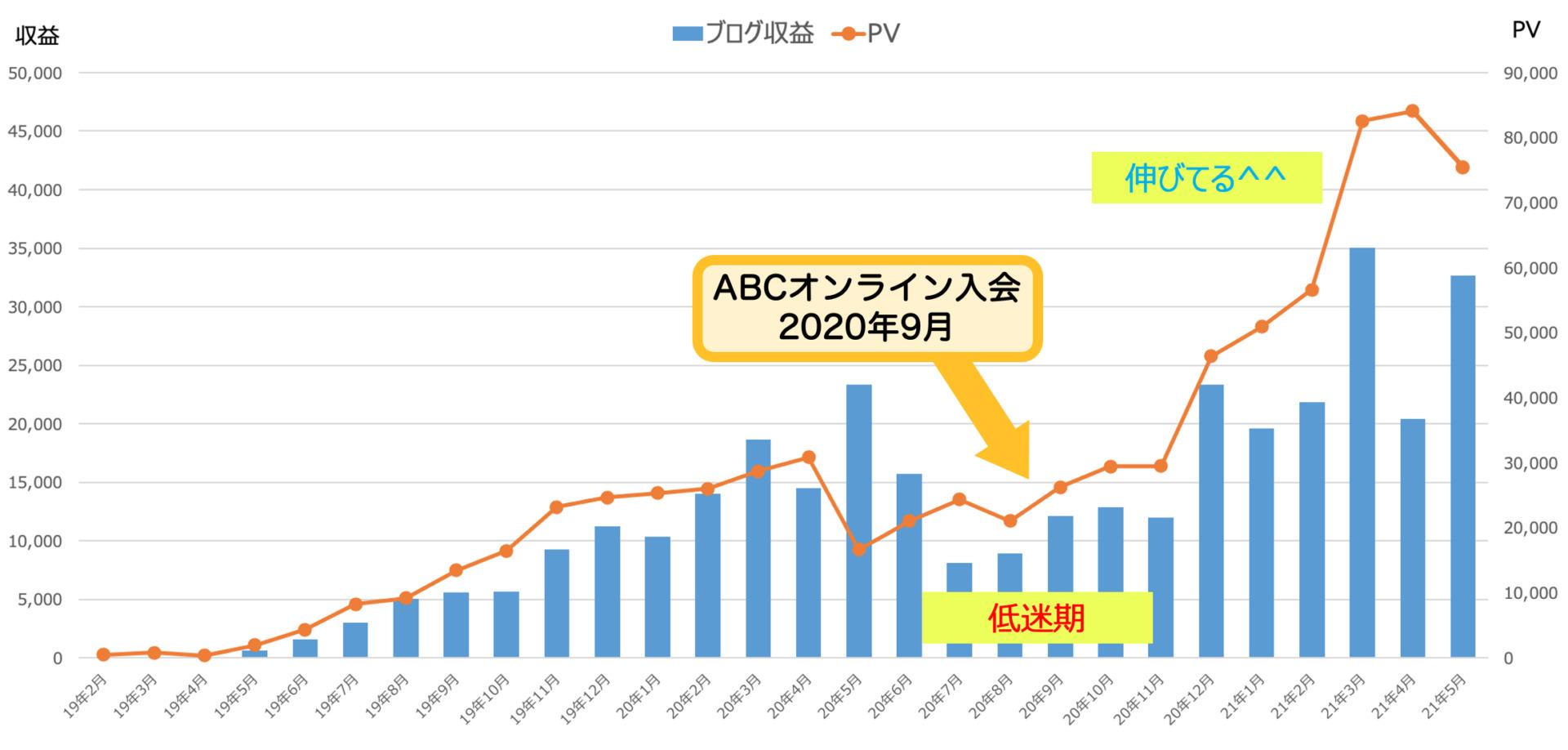 ブログPV推移_2021年5月